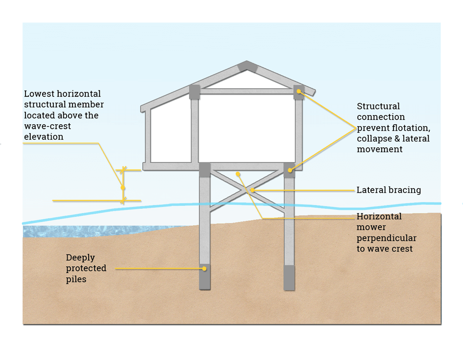 Safe House On Stilts For Tsunamiprone Areas. When Building A House On Stilts It Is Necessary To Ensure That All Horizontal Structural Members Of The Are Well Above Wavecrest Height. Wiring. Hazord Saftey A Diagram Of A House At Scoala.co